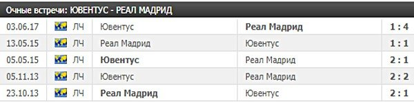 Ювенутс - Реал статистика