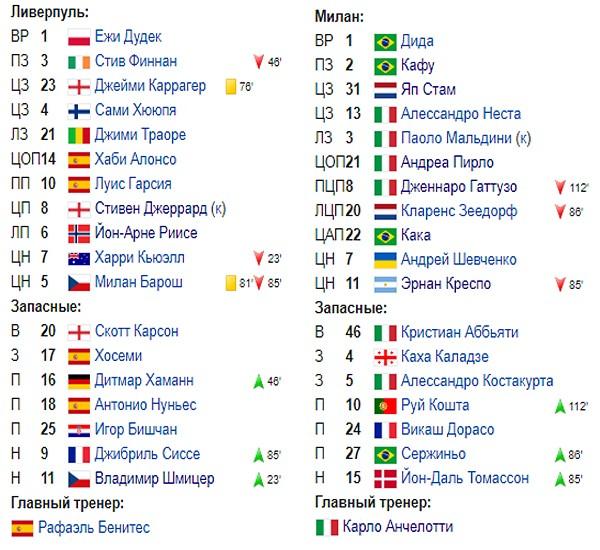 Составы матча Ливерпуль - Милан 2005