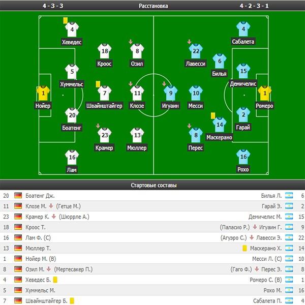 Составы финала ЧМ-2014 Германия - Аргентина