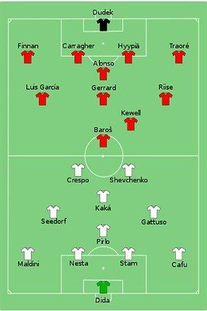Схема игроков на финал ЛЧ 2005
