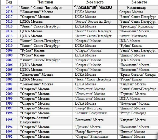 Чемпионы рфпл по годам [PUNIQRANDLINE-(au-dating-names.txt) 27