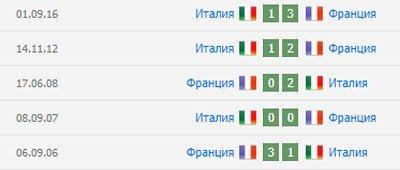 Статистика Франция Италия