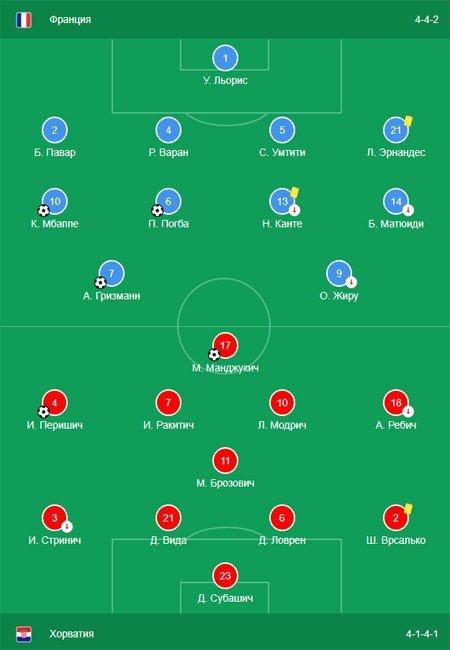 составы команд финала ЧМ по футболу 2018 Франция - Хорватия