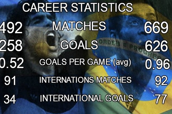 Статистика Марадоны и Пеле