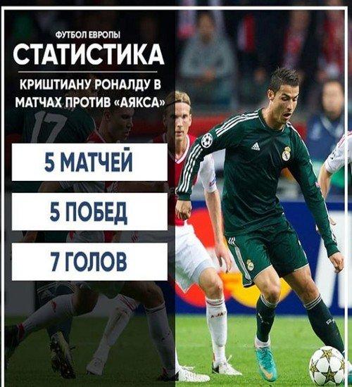 Статистика Роналду в матчах против Аякса