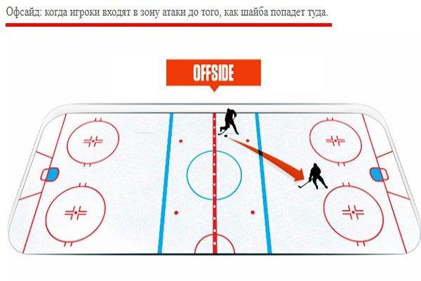Правило оффсайда в хоккее