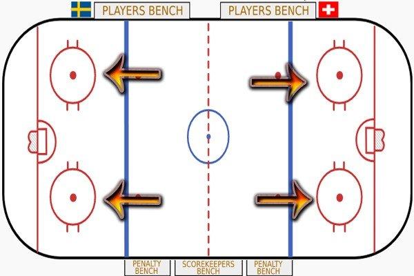 Точки вбрасывания в хоккее