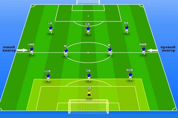 тактика 4-3-3 с вингерами
