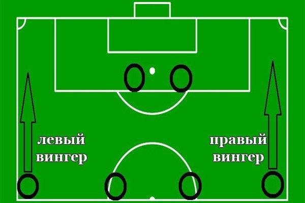 пример вингера в футболе