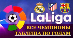 Победители чемпионата Испании по футболу (Ла Лиги/Примеры) за все года