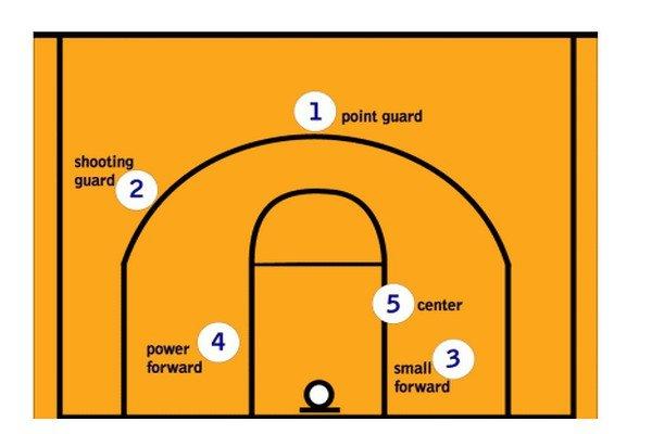 Позиции игроков в баскетболе на поле