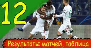 РФПЛ 12-й тур (2020/21): результаты, таблица, итоги матчей
