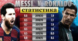 Статистика Месси и Роналду: Кто забил больше голов?