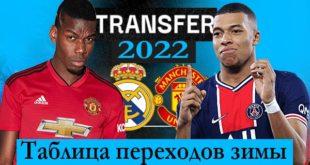 Трансферы футбола зима 2022: таблица переходов РФПЛ, Европа