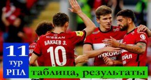 РФПЛ 11 тур 2021/22: результаты матчей, таблица